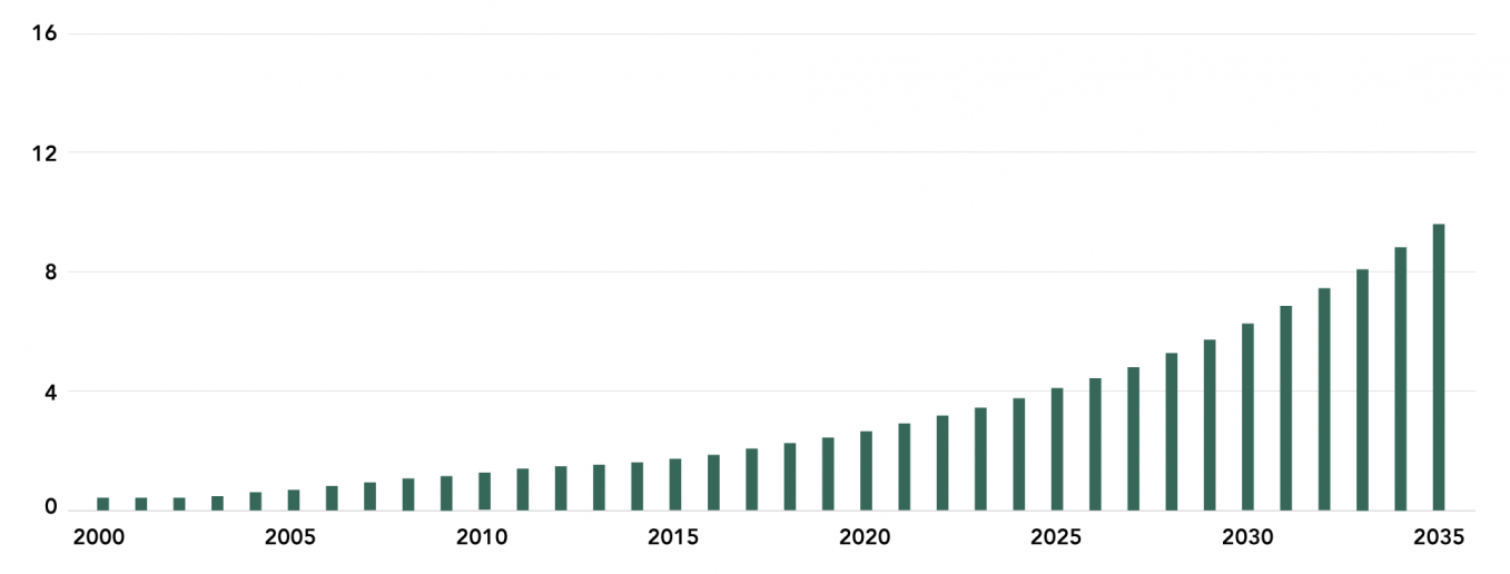 India's GNI Per Capita, 2000-35 ($, thousands)