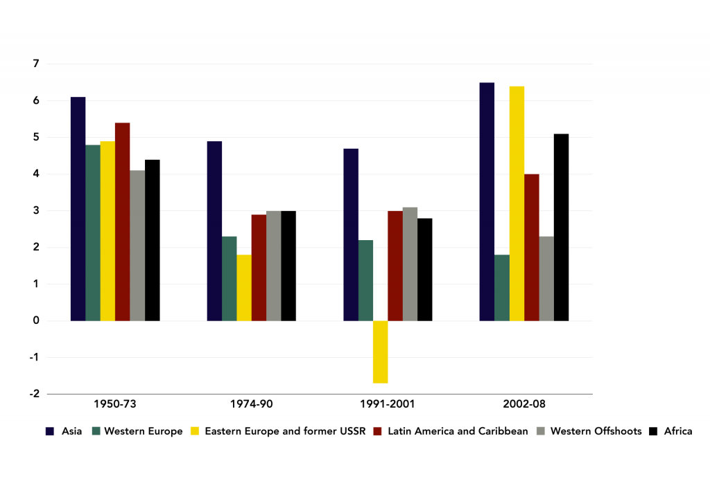 Figure 9: Average Annual GDP Growth Rates by Time Period (%)