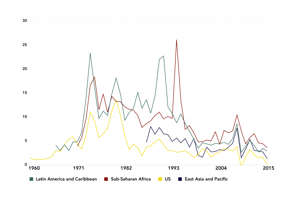 Figure 12: Inflation Rate for Select Countries and Regions, 1960-2014 (%)