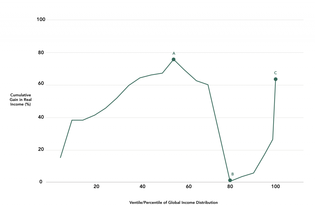 Figure 3: Relative Cumulative Gain in Real Per Capita Income by Global Income Level, 1988-2008 (%)