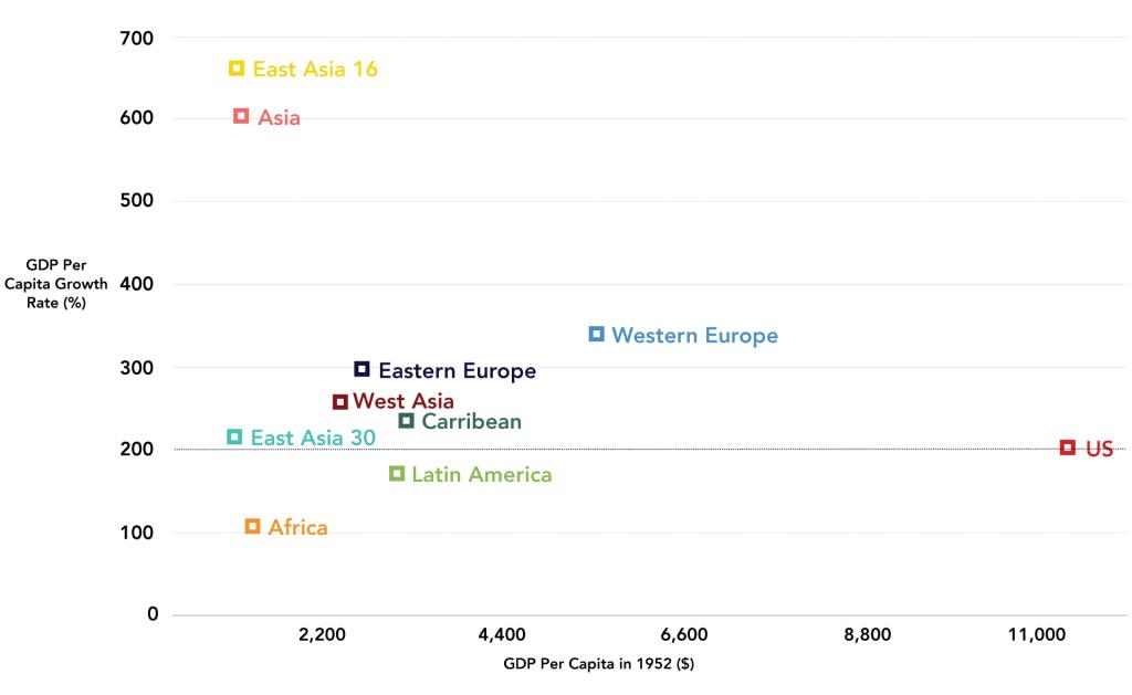 Figure 4: Cumulative GDP Per Capita Continent Growth, 1952-2008