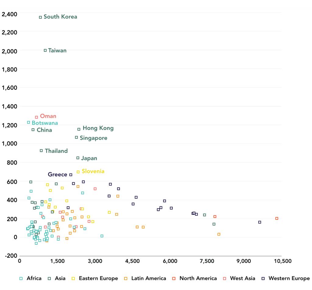 Figure 5: Cumulative GDP Per Capita Country Growth, 1952-2008