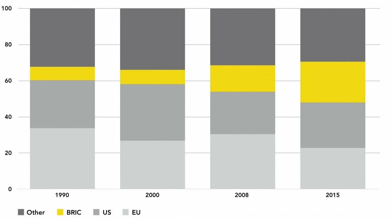 Share of World GDP, 1990-2015 (US$, %)