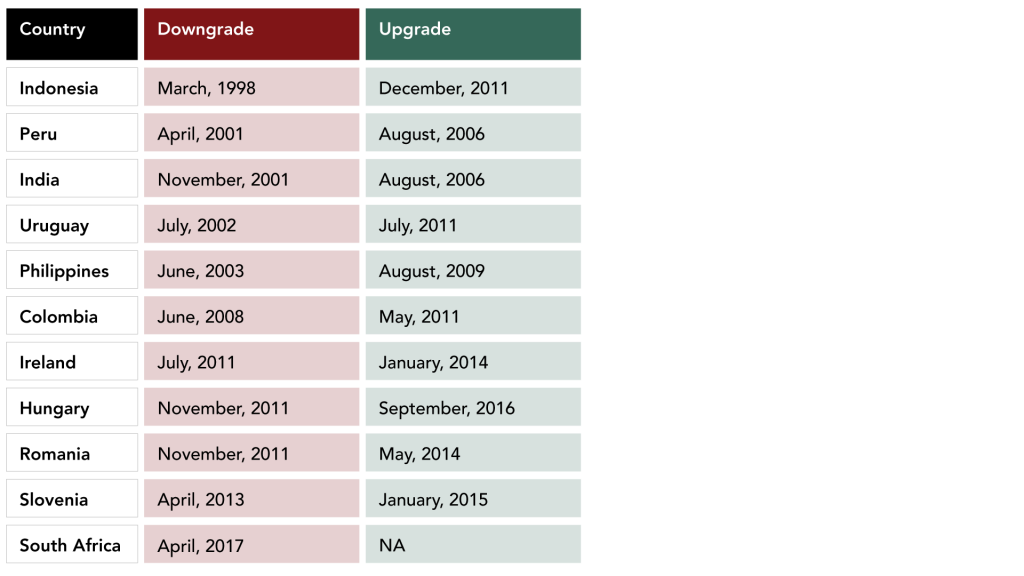 GDP Growth Rate at Time of Downgrade and Upgrade